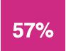 57% taux d'insertion professionnelle
