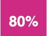 80%réussite aux examens