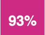 93% de réussite aux examens